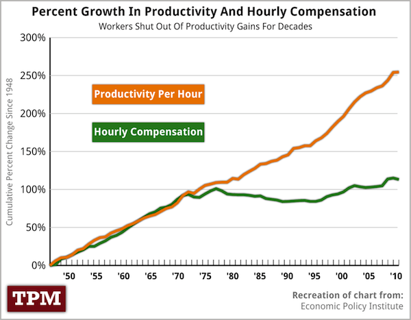 http://images.dailykos.com/i/user/1237/productivity.png