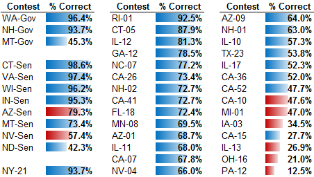 Chart of Correct Entries by Contest