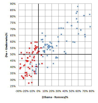 Scatterplot of MN House districts by party, Obama-Romney results, and Amendment 1 results