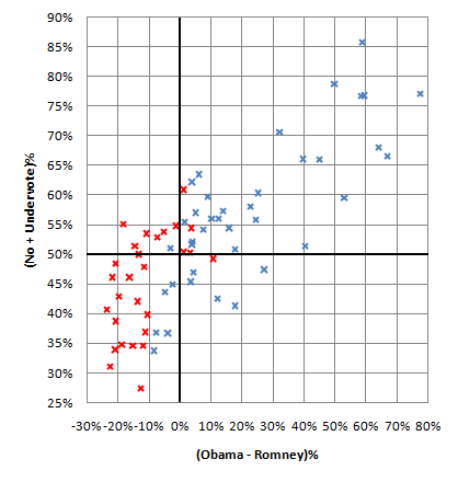 Scatterplot of MN Senate districts by party, Obama-Romney results, and Amendment 1 results