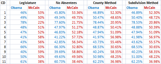 A comparison of Virginia's election totals by CD, by method.