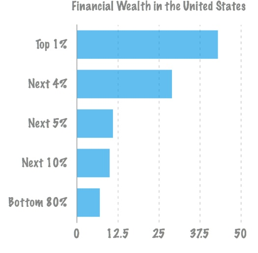 unequal distribution wealth Private wealth is more unevenly distributed in germany, europe's largest  economy and paymaster, than in any other euro zone state, a study.