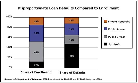 student loan defaults