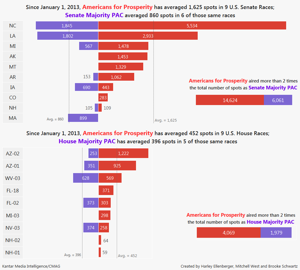 Chart Comparing Ad Spending Between Americans For Prosperity And The Senate Majority  PAC U0026 House Majority