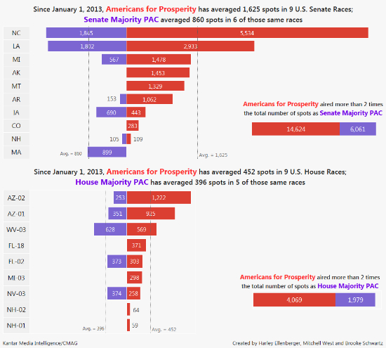 Chart comparing ad spending between Americans for Prosperity and the Senate Majority PAC & House Majority PAC