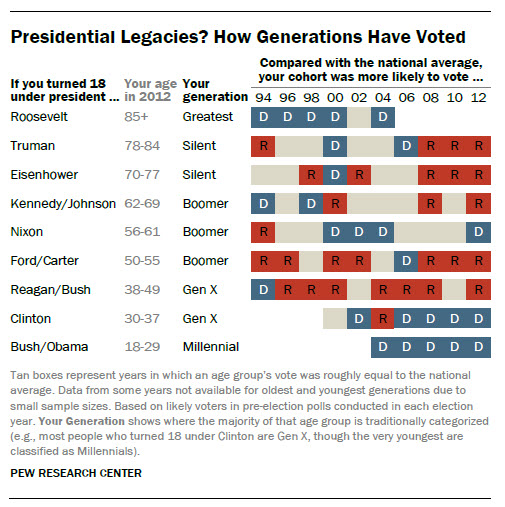 Chart showing how each generation of Americans has voted compared to the nation as a whole from 1994 through 2012
