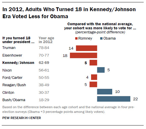 Chart showing how each generation of Americans voted in the 2012 presidential election