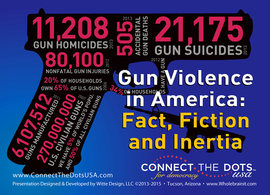 an analysis of gun violence in the united states of america Several mass shootings in recent months have brought renewed attention to the issue of gun violence in america  media content analysis and other empirical social.