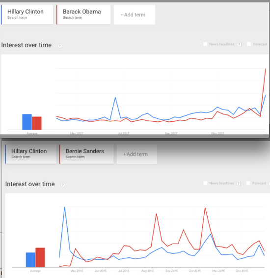Google Trends analysis for ALL searches comparing 2007-2008 numbers for Hillary and Obama vs 2015 numbers for Hillary and Sanders. Hillary is the blue line., From ImagesAttr