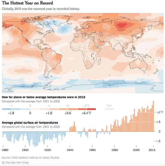 Global temperatures in 2015 and over time