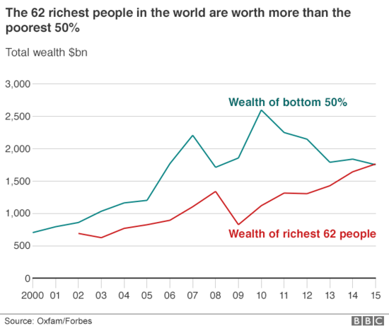 wealth_disparity.png?1453484986