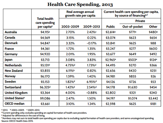 John Stossel is right: Health care is not a free market