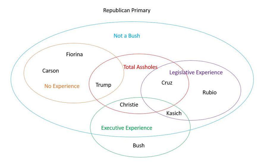 Trump Venn Diagram Roho4senses