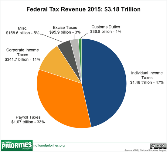 Sources of U.S. tax revenue 2015