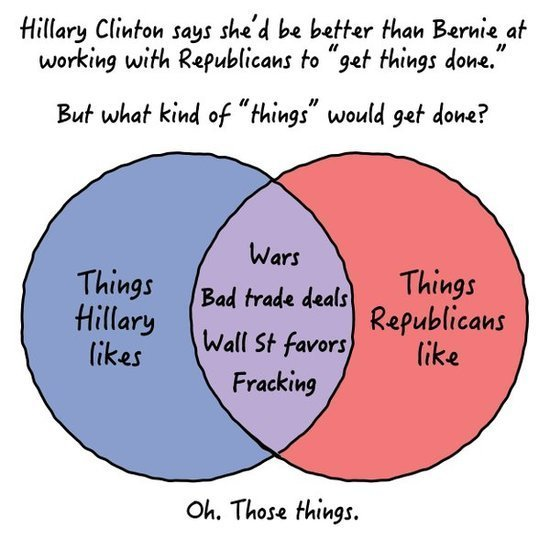 Hillary Clinton's campaign just released the worst Venn diagram of ...