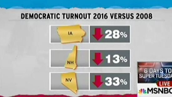 Rachel_Maddow_Democratic_turnout_chart.JPG