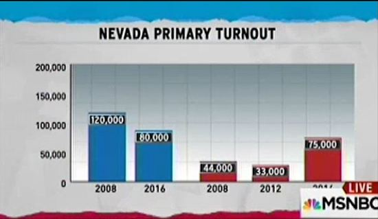 Nevada_Republican_Democratic_voter_turnout_chart.JPG