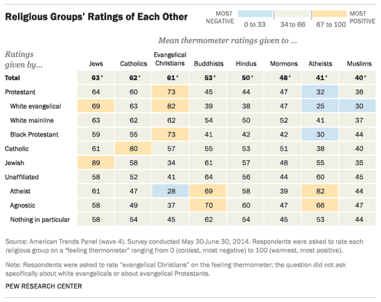 pew_religions_ratings.png