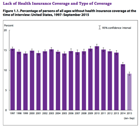 Bar chart showing percentage of all persons w/out health insurance coverage, 1997-2015