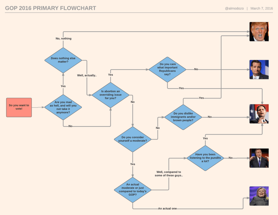 A Flowchart For The Republican Primary