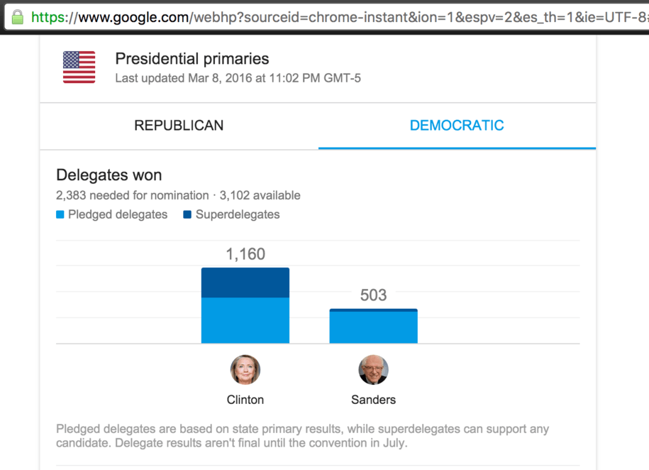 Is Google Trying To Flip The Democratic Primary - Delegates and superdelegates