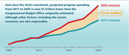 Chart showing projected savings in Medicare since Obamacare