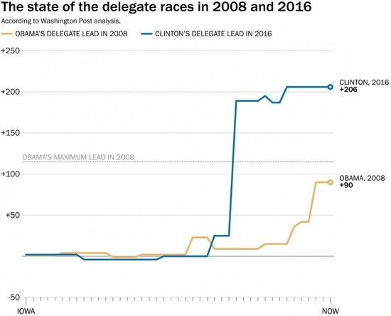 A graphic illustrating the dramatic differences between the delegate races in 2008 and 2016.