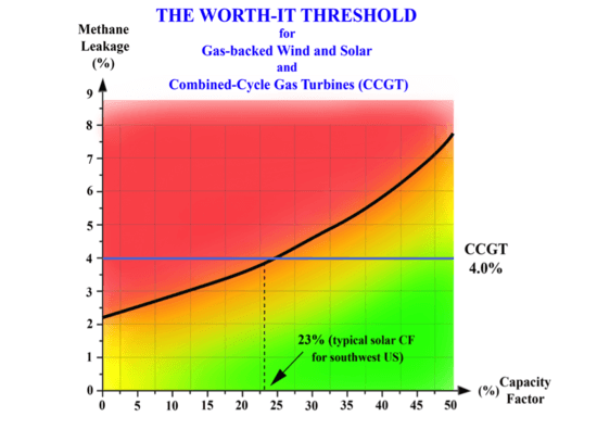 Worth-It Threshold Graph