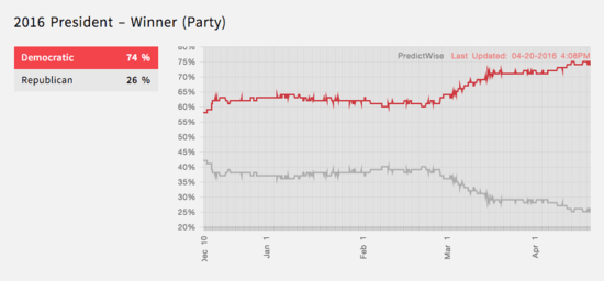 74% chance of winning for Democrats