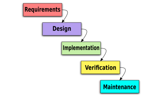 Graphic of the basic waterfall development cycle.