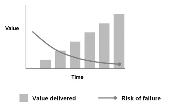 Incremental development and risk.