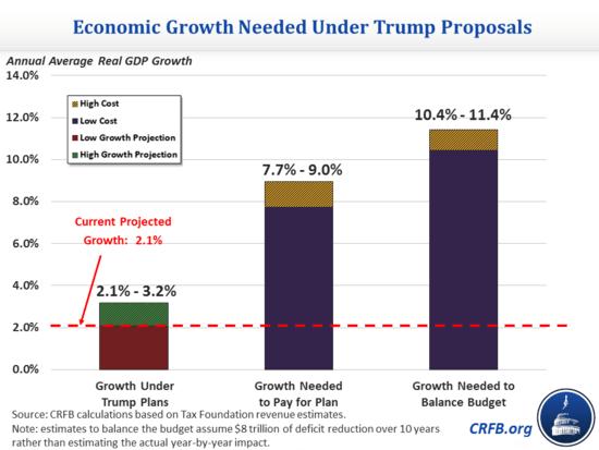 story donald trump budget deficit