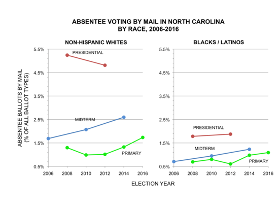 NC-absentee-by-race-2006-2016.png