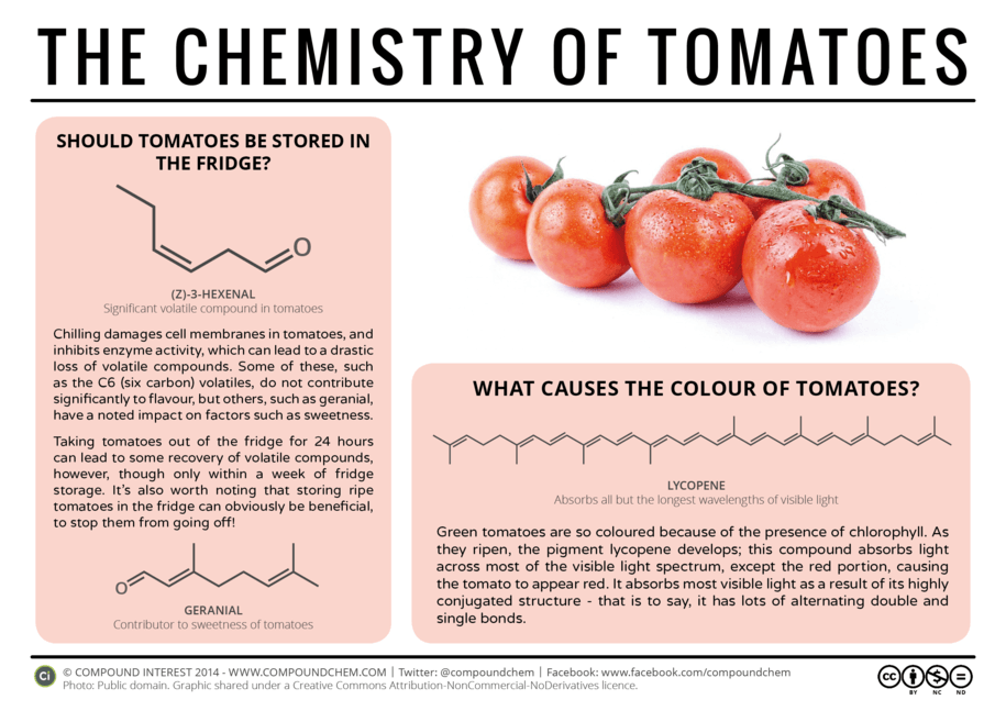 Chemistry of Tomatoes