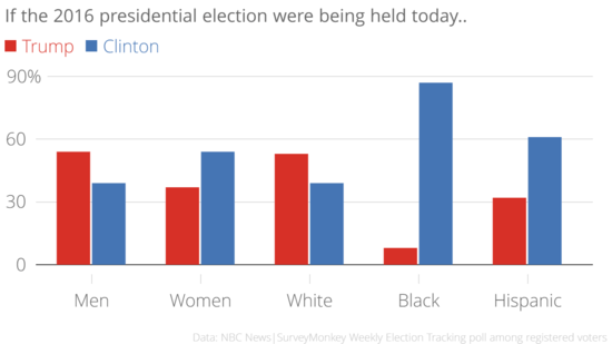 Trump vs clinton a demographic breakdown if the 2016 presidential
