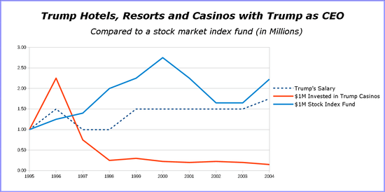 2016-06-03_Trump-Casinos.png?1464969051