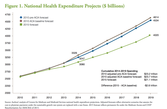 Chart showing national health expenditure projections made in 2010 both pre and post-Obamacare passage, and again in 2015, showing a significant decrease in projected spending.