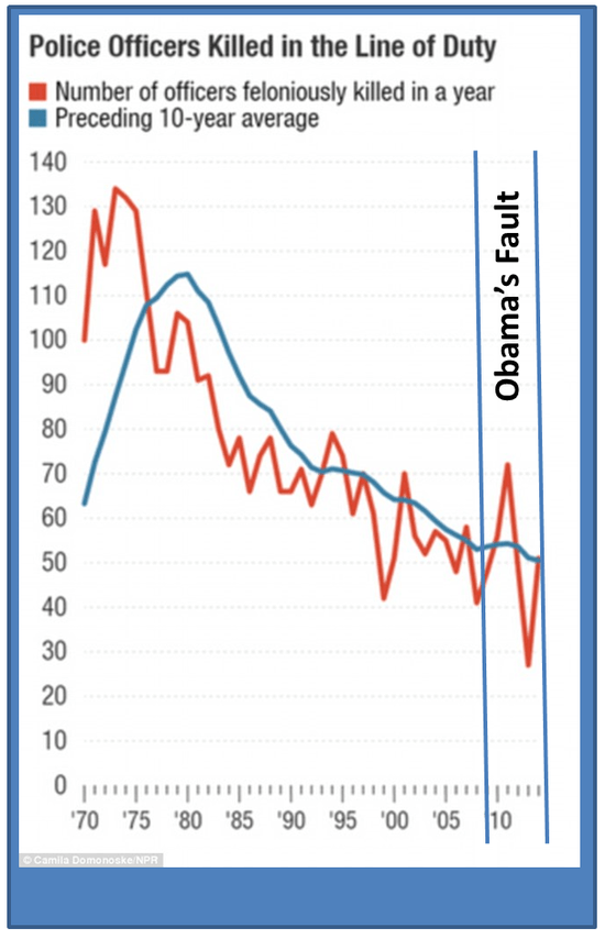 Police_killed_graph_for_dKos.png