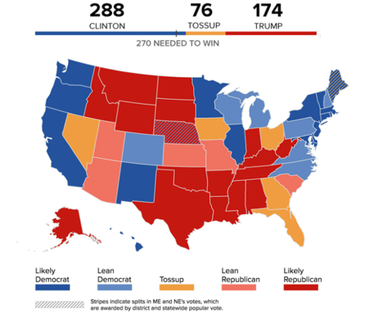 Clinton Blows Past The 270 Electoral Votes Needed To Win