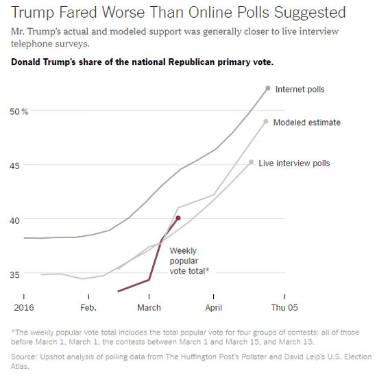 nyt_trump_online_poll_performance.png