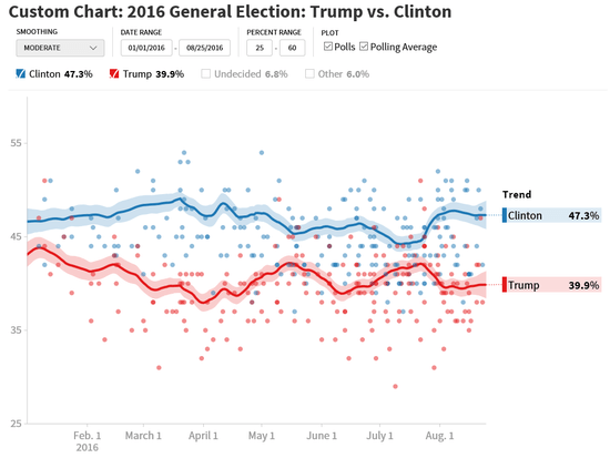huffpo_poll_trends_082516.png