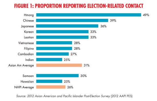 Post 2012 survey of AAPI voters