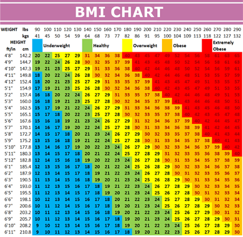 What is my bmi calculator in stones