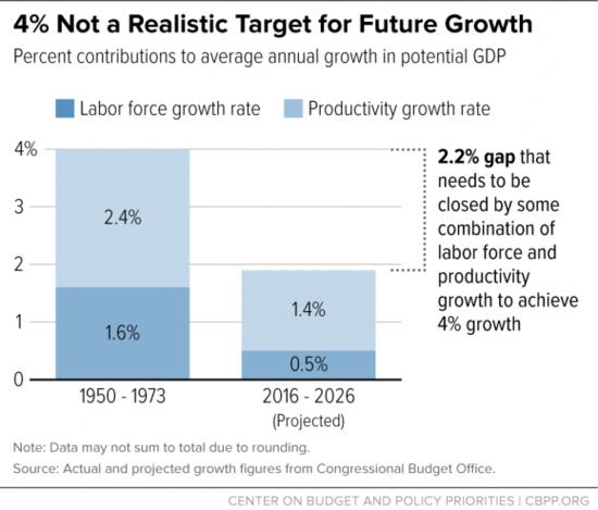 Trump Tax Cuts Job Growth: PERRspectives: Trump Boasts He Can Deliver 6 Percent