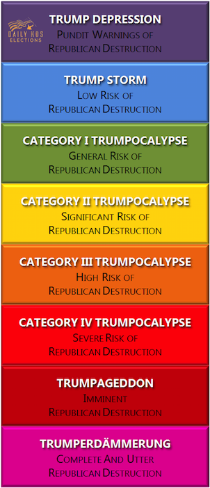 Red alert! Trumpocalypse approaching: Severe and increasing risk of Republican destruction!