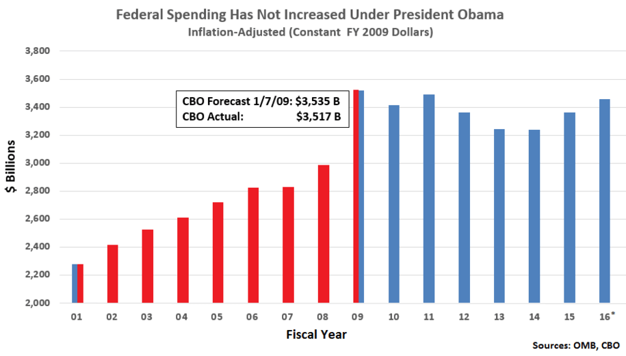Inflation adjusted federal spending has fallen under president obama inflation adjusted federal spending has fallen under president obama publicscrutiny Images