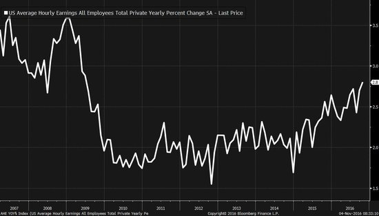 Strong US Employment Gains For Prime Age Workers As Wage Growth Accelerates
