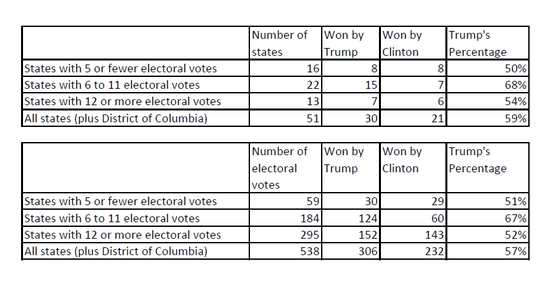 an analysis of the impact of eliminating the electoral college The impact of eliminating the electoral college the electoral college is a very large part of determining which candidate for presidency will become the next chief executive of the united states of america.