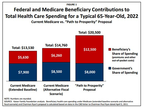 Federal and Medicare Beneficiary Contributions to Total Health Care Spending for a Typical 65-Year-Old, 2022.