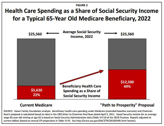 Health Care Spending as a Share of Social Security Income for a Typical 65-Year Old Medicare Beneficiary, 2022.